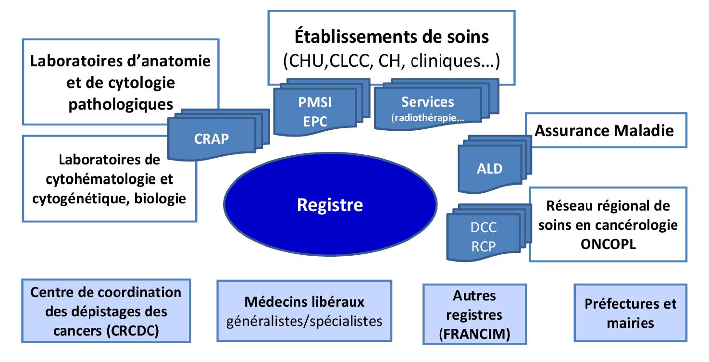 Partenaires registre des tumeurs 44 85